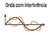 onda-com-interferencia